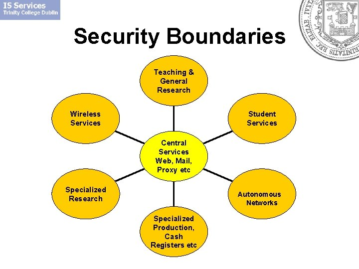 Security Boundaries Teaching & General Research Student Services Wireless Services Central Services Web, Mail,