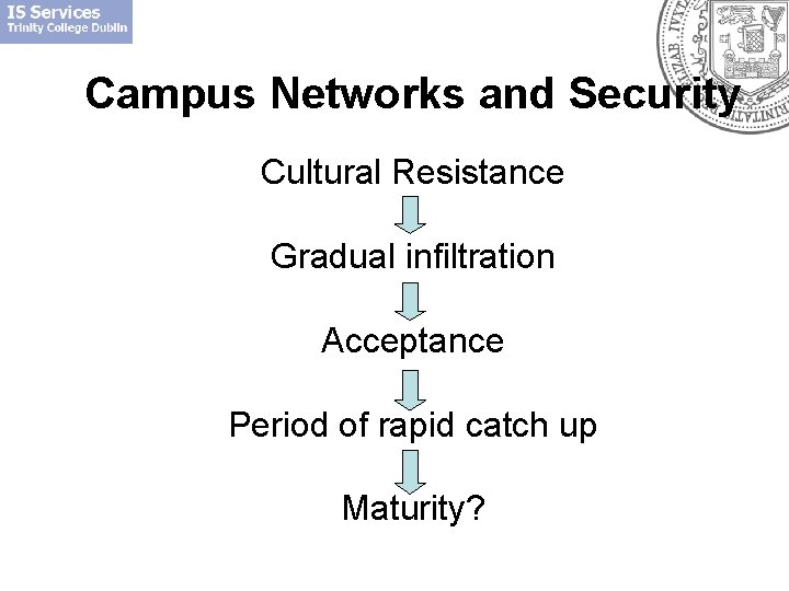 Campus Networks and Security Cultural Resistance Gradual infiltration Acceptance Period of rapid catch up