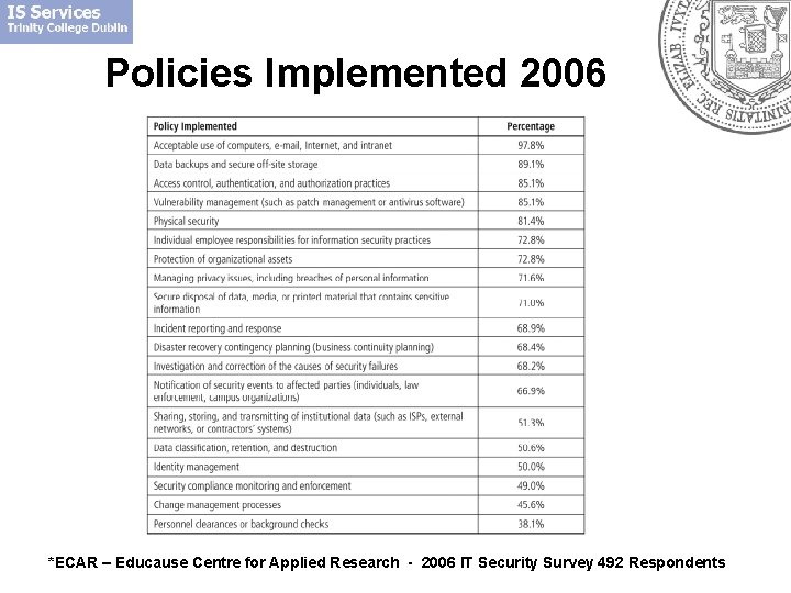 Policies Implemented 2006 *ECAR – Educause Centre for Applied Research - 2006 IT Security