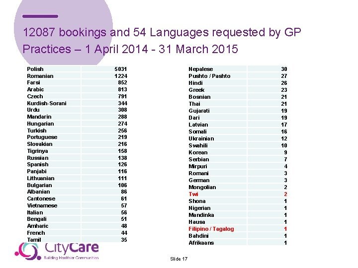 12087 bookings and 54 Languages requested by GP Practices – 1 April 2014 -