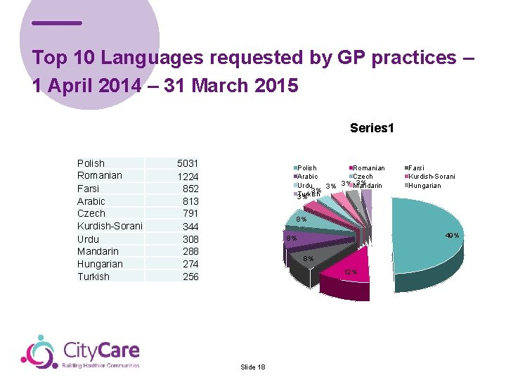 Top 10 Languages requested by GP practices – 1 April 2014 – 31 March