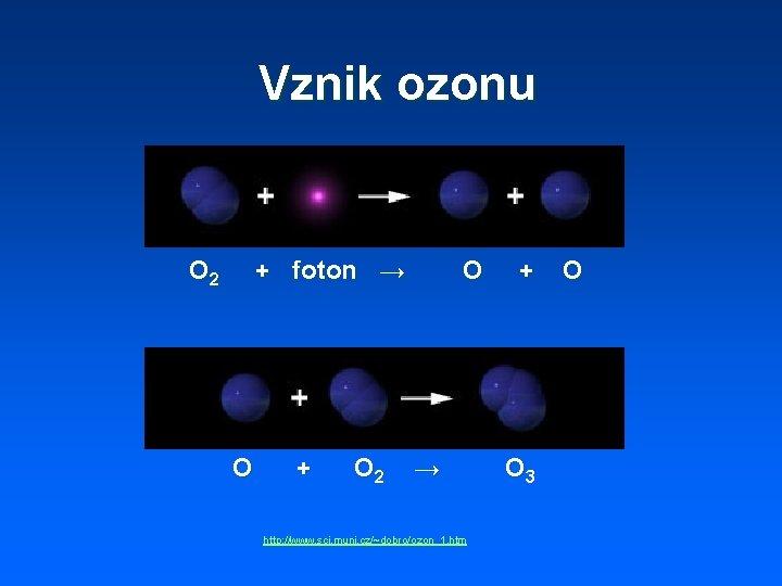 Vznik ozonu O 2 + foton → O + O 2 O → +