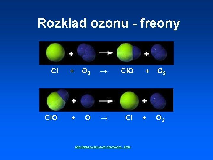 Rozklad ozonu - freony Cl + O 3 → Cl. O + O →