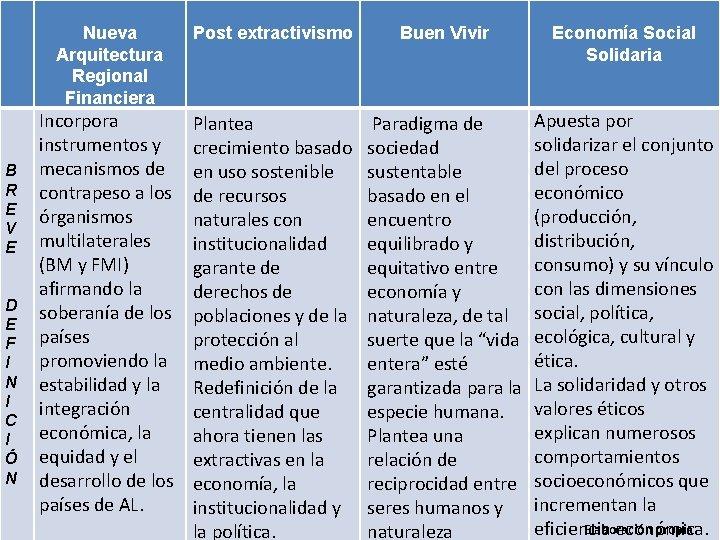 Nueva Arquitectura Regional Financiera B R E V E D E F I N