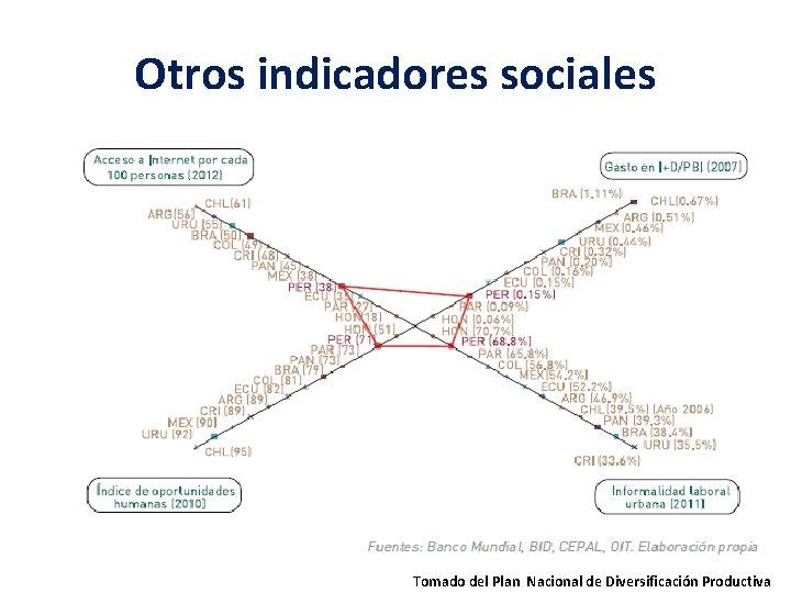 Otros indicadores sociales Tomado del Plan Nacional de Diversificación Productiva