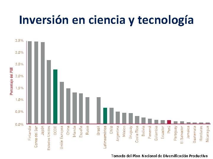 Inversión en ciencia y tecnología Tomado del Plan Nacional de Diversificación Productiva