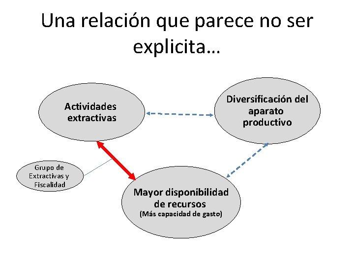 Una relación que parece no ser explicita… Diversificación del aparato productivo Actividades extractivas Grupo