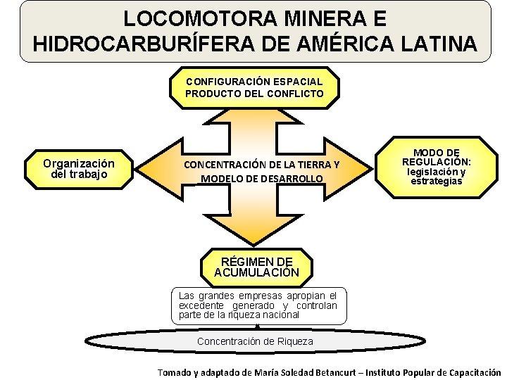 LOCOMOTORA MINERA E HIDROCARBURÍFERA DE AMÉRICA LATINA CONFIGURACIÓN ESPACIAL PRODUCTO DEL CONFLICTO Organización del