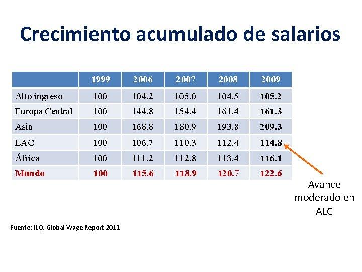 Crecimiento acumulado de salarios 1999 2006 2007 2008 2009 Alto ingreso 100 104. 2