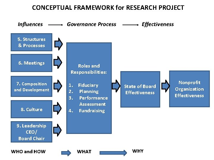 CONCEPTUAL FRAMEWORK for RESEARCH PROJECT Influences Governance Process Effectiveness 5. Structures & Processes 6.