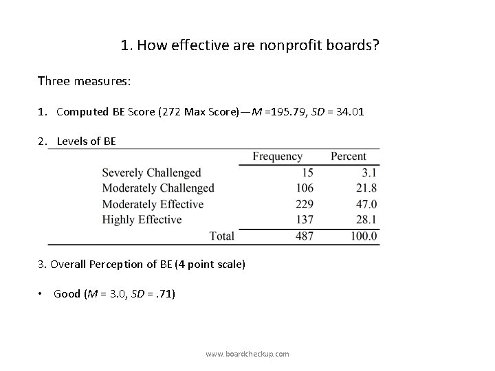 1. How effective are nonprofit boards? Three measures: 1. Computed BE Score (272 Max