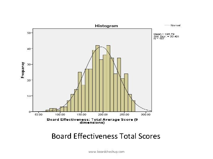 Board Effectiveness Total Scores www. boardcheckup. com