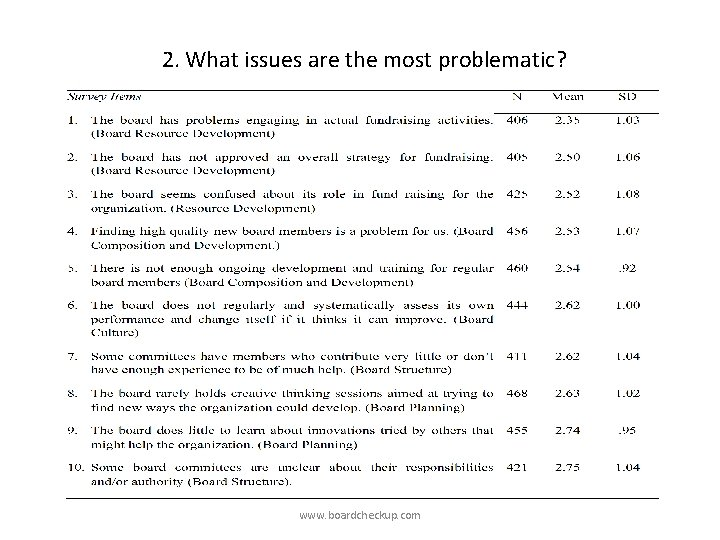 2. What issues are the most problematic? www. boardcheckup. com