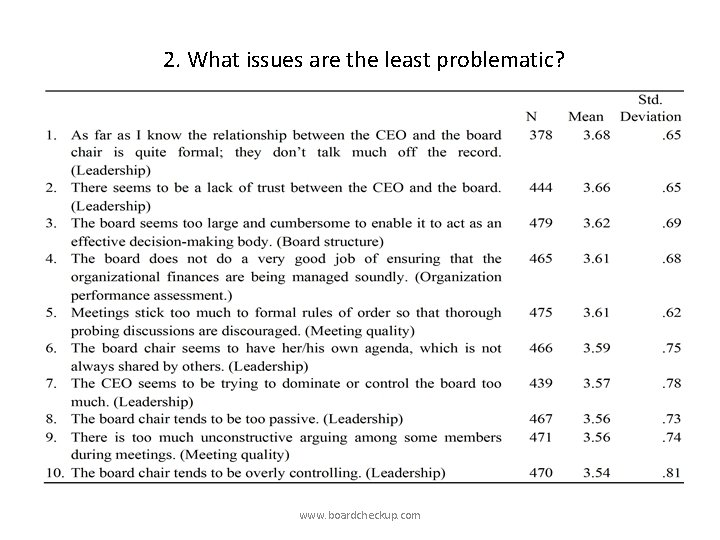 2. What issues are the least problematic? www. boardcheckup. com