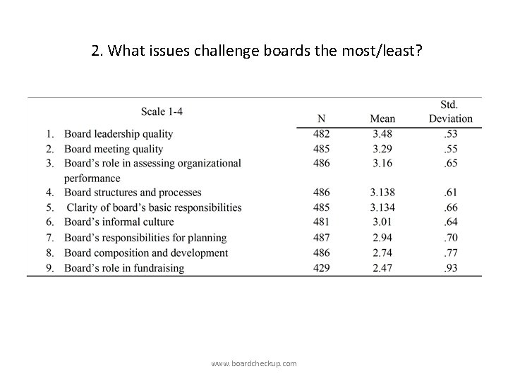 2. What issues challenge boards the most/least? www. boardcheckup. com