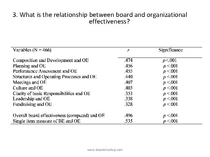3. What is the relationship between board and organizational effectiveness? www. boardcheckup. com