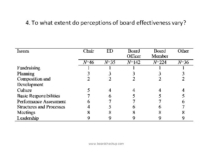 4. To what extent do perceptions of board effectiveness vary? www. boardcheckup. com