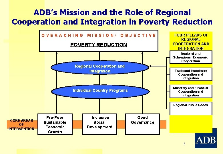 ADB's Mission and the Role of Regional Cooperation and Integration in Poverty Reduction OVERACHING