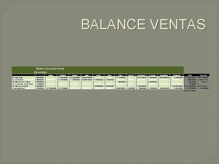 BALANCE VENTAS Balance General Enero- Diciembre Detalles Metralleta Negev Micro Uzi-Subfusil Metralleta Thompson M