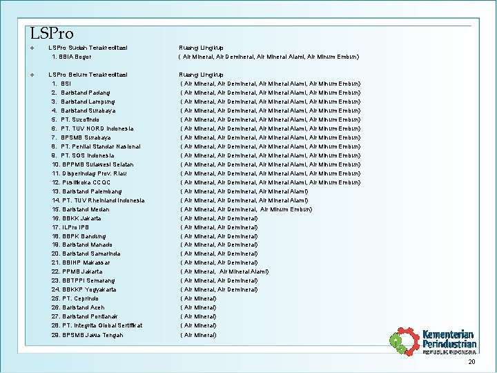 LSPro v LSPro Sudah Terakreditasi 1. BBIA Bogor Ruang Lingkup ( Air Mineral, Air