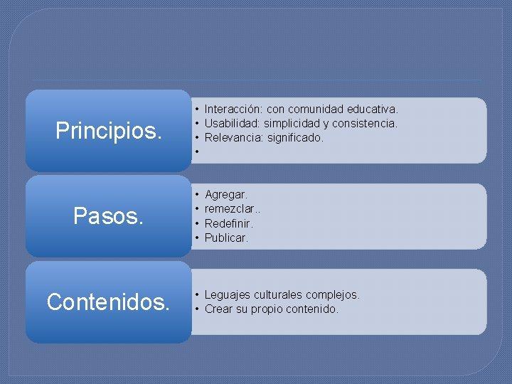 Principios. • • Interacción: con comunidad educativa. Usabilidad: simplicidad y consistencia. Relevancia: significado. Pasos.