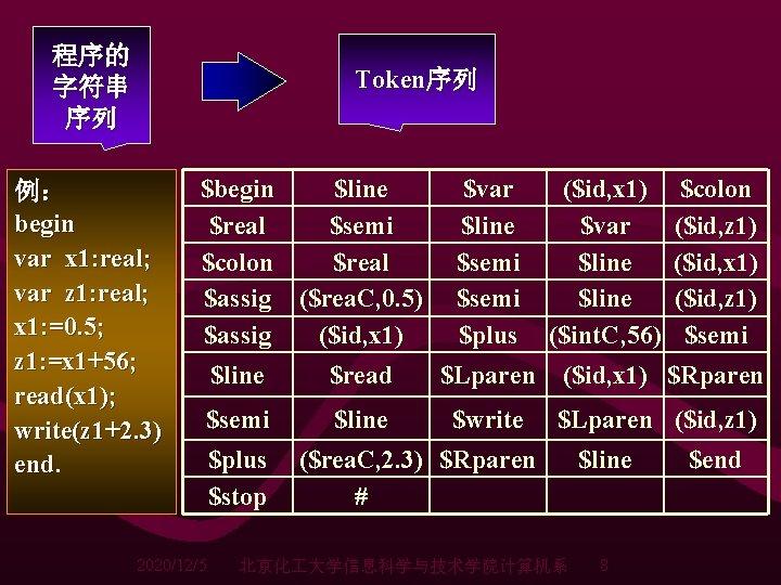 程序的 字符串 序列 Token序列 例: begin var x 1: real; var z 1: real;