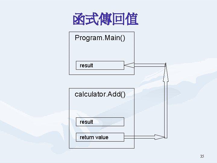 函式傳回值 Program. Main() result calculator. Add() result return value 35