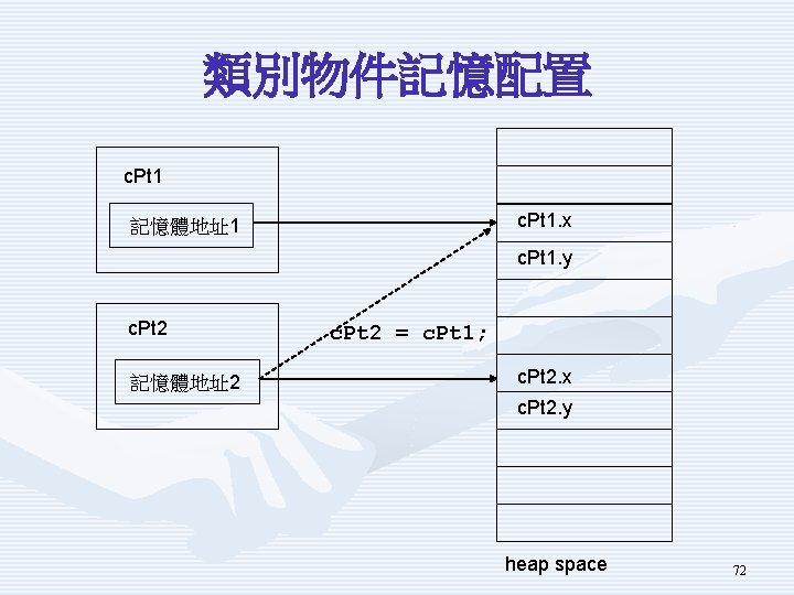 類別物件記憶配置 c. Pt 1. x 記憶體地址1 c. Pt 1. y c. Pt 2 記憶體地址2