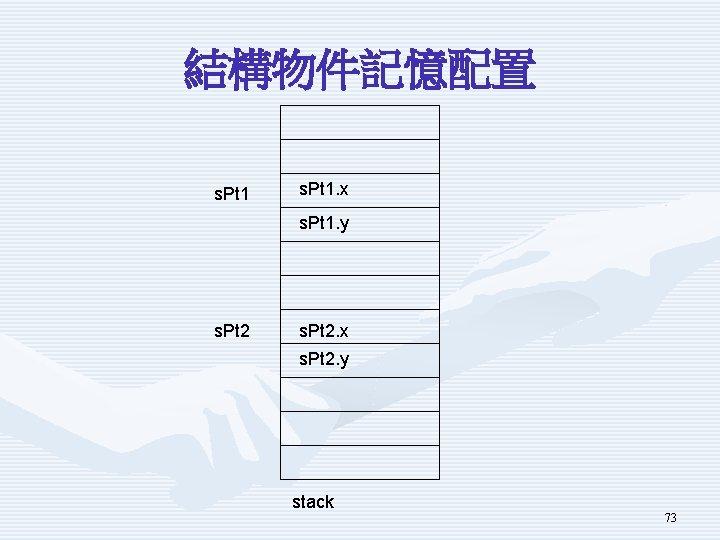 結構物件記憶配置 s. Pt 1. x s. Pt 1. y s. Pt 2. x s.