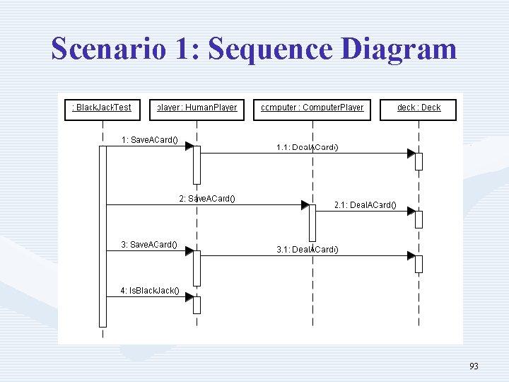 Scenario 1: Sequence Diagram 93