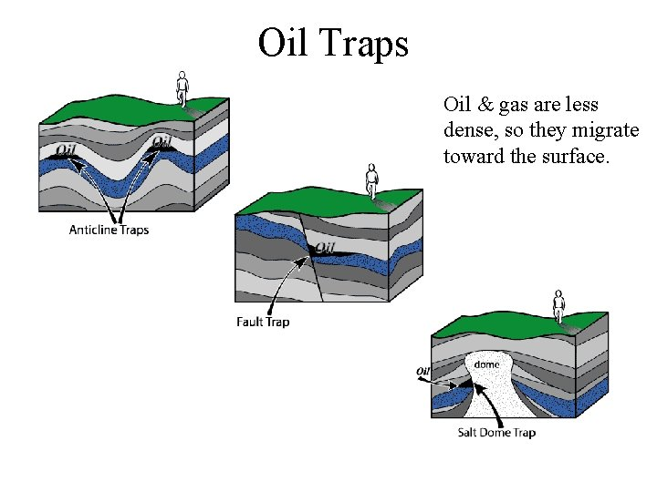 Oil Traps Oil & gas are less dense, so they migrate toward the surface.