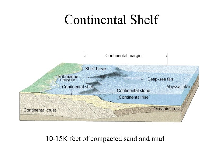 Continental Shelf 10 -15 K feet of compacted sand mud