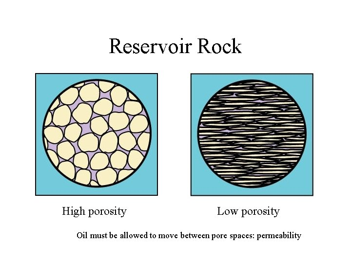 Reservoir Rock High porosity Low porosity Oil must be allowed to move between pore