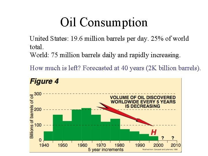 Oil Consumption United States: 19. 6 million barrels per day. 25% of world total.