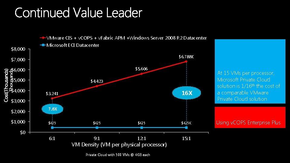 VMware CIS + v. COPS + v. Fabric APM +Windows Server 2008 R 2