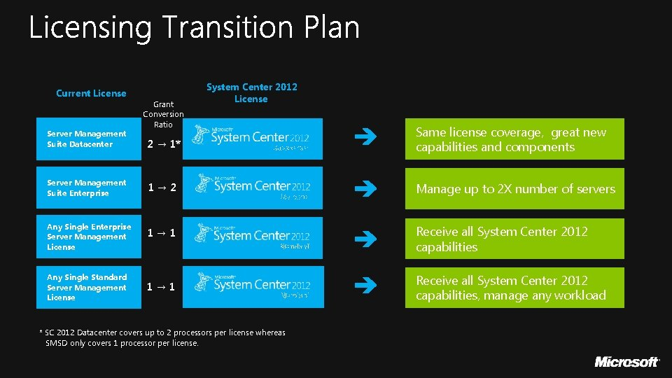 Current License Server Management Suite Datacenter Grant Conversion Ratio 2 → 1* Server Management