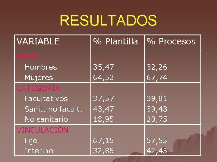 RESULTADOS VARIABLE SEXO Hombres Mujeres CATEGORÍA Facultativos Sanit. no facult. No sanitario VINCULACIÓN Fijo