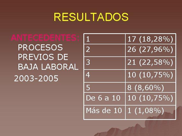 RESULTADOS ANTECEDENTES: PROCESOS PREVIOS DE BAJA LABORAL 2003 -2005 1 2 17 (18, 28%)