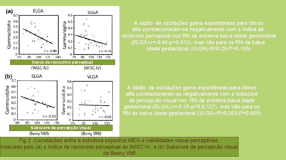 A razão de oscilações gama espontâneas para ritmos alfa correlacionaram-se negativamente com o índice