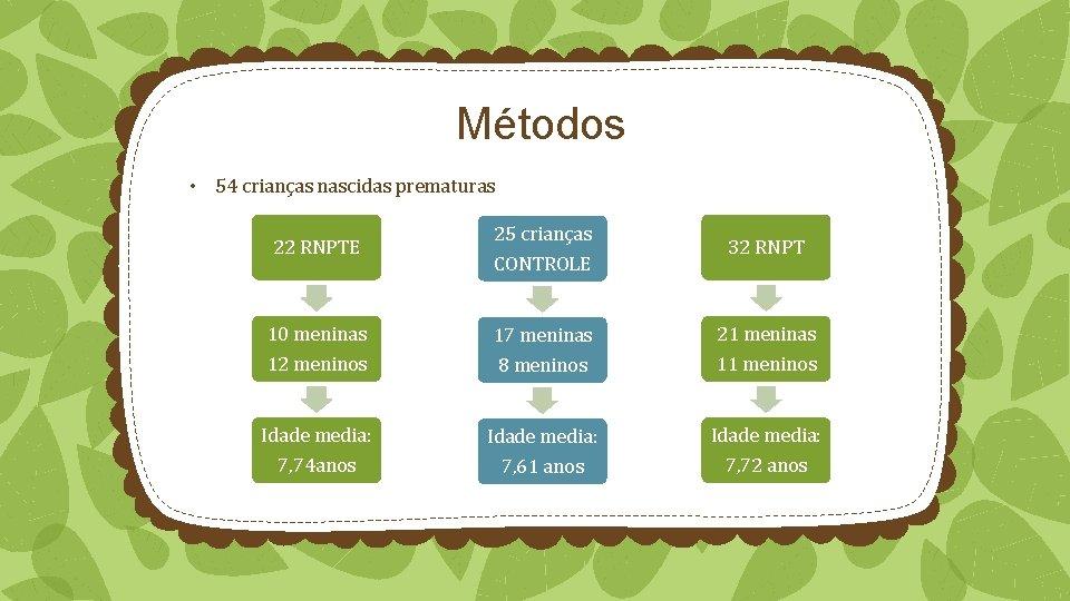 Métodos • 54 crianças nascidas prematuras 22 RNPTE 25 crianças CONTROLE 32 RNPT 10