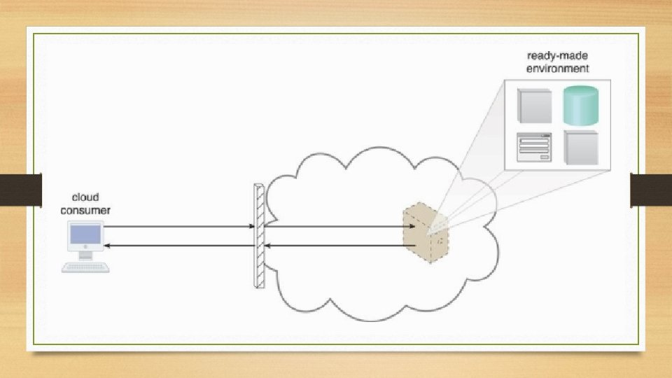 Ready-Made Environment • A defining component of the Paa. S cloud delivery model that