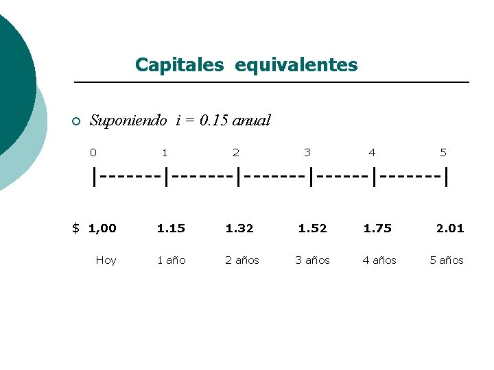 Capitales equivalentes ¡ Suponiendo i = 0. 15 anual 0 1 2 3 4
