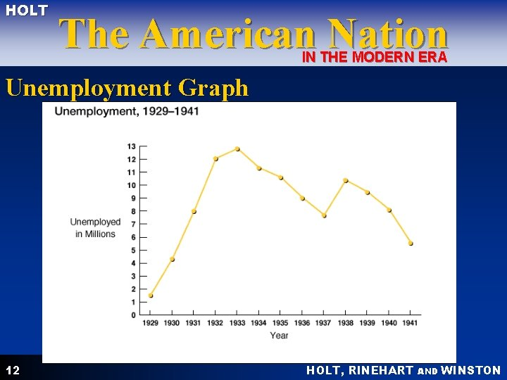 HOLT The American Nation IN THE MODERN ERA Unemployment Graph 12 HOLT, RINEHART AND