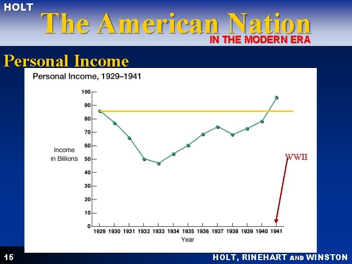 HOLT The American Nation IN THE MODERN ERA Personal Income WWII 15 HOLT, RINEHART