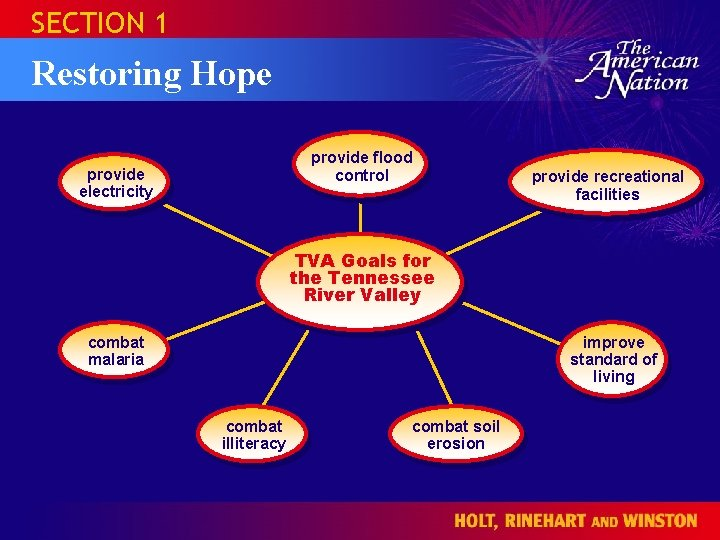 SECTION 1 Restoring Hope provide flood control provide electricity provide recreational facilities TVA Goals