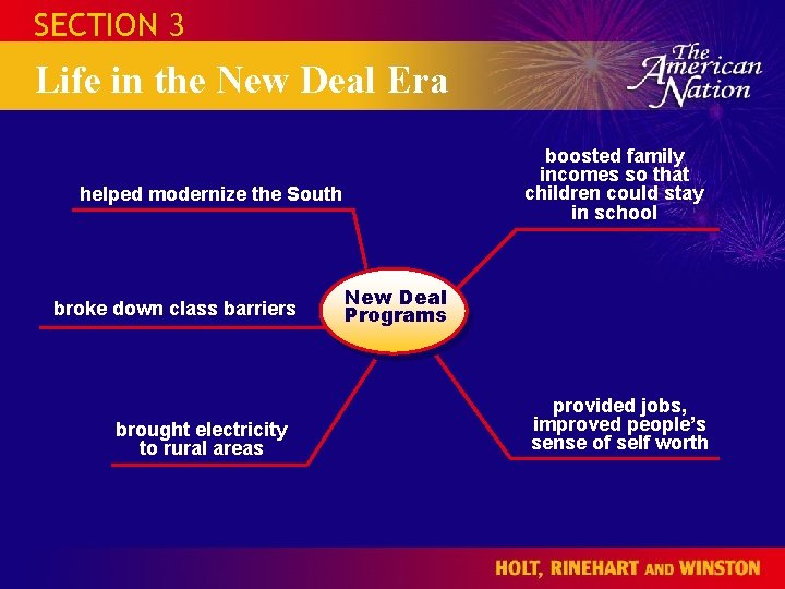 SECTION 3 Life in the New Deal Era boosted family incomes so that children