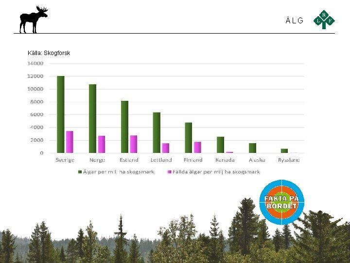 ÄLG Källa: Skogforsk