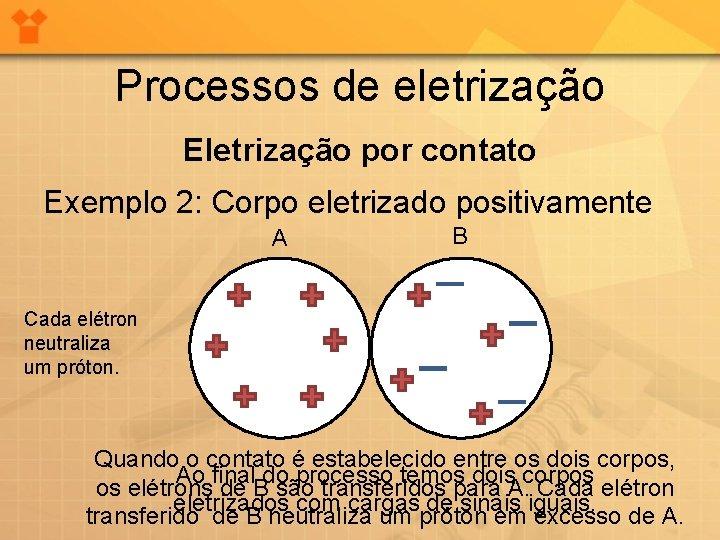 Processos de eletrização Eletrização por contato Exemplo 2: Corpo eletrizado positivamente A B Cada
