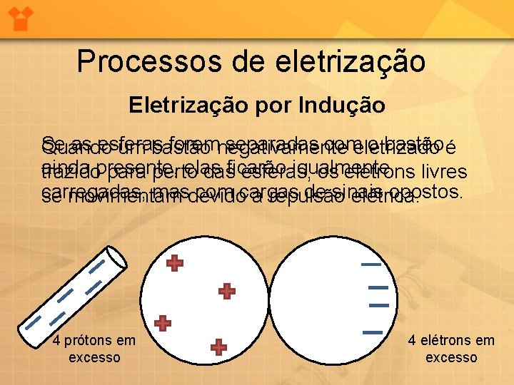 Processos de eletrização Eletrização por Indução Se as esferas foremnegativamente separadas comeletrizado o bastão