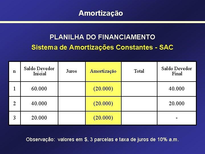 Amortização PLANILHA DO FINANCIAMENTO Sistema de Amortizações Constantes - SAC n Saldo Devedor Inicial